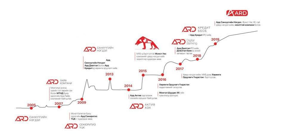 Ard Holdings Milestones